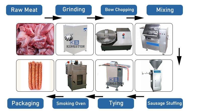 sausage making steps and equipment