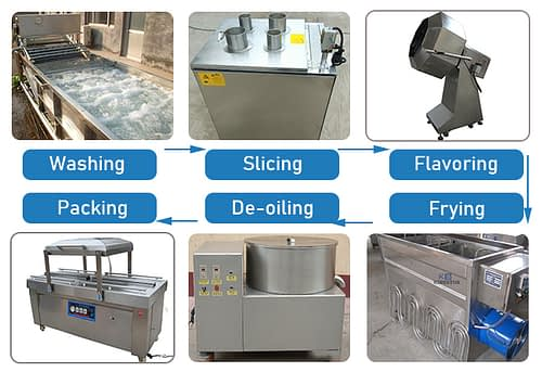Plantain Chips Processing Line